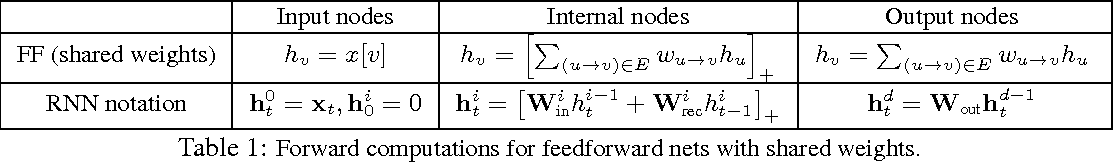 Figure 1 for Path-Normalized Optimization of Recurrent Neural Networks with ReLU Activations