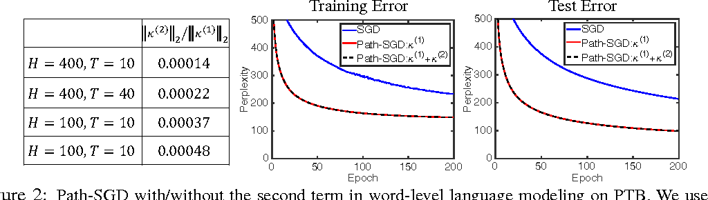 Figure 3 for Path-Normalized Optimization of Recurrent Neural Networks with ReLU Activations