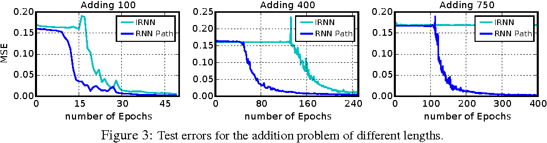 Figure 4 for Path-Normalized Optimization of Recurrent Neural Networks with ReLU Activations