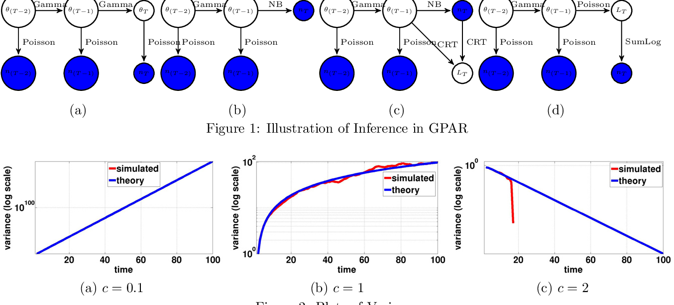 Figure 1 for Nonparametric Bayesian Factor Analysis for Dynamic Count Matrices