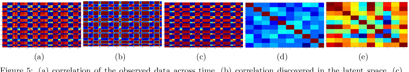 Figure 4 for Nonparametric Bayesian Factor Analysis for Dynamic Count Matrices
