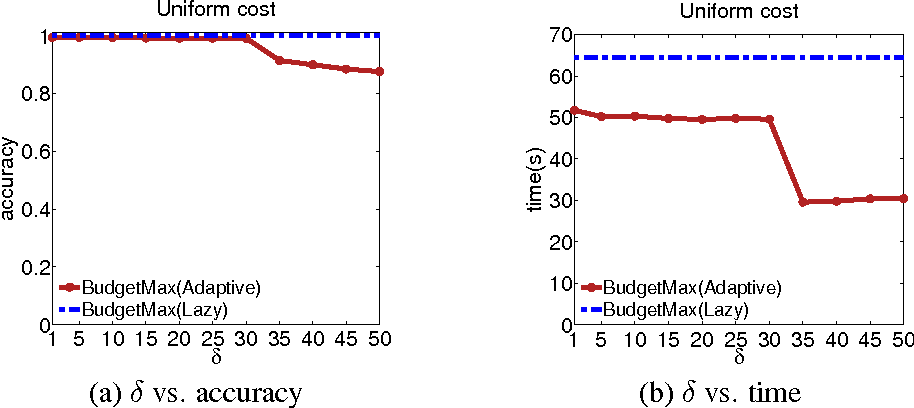 Figure 4 for Budgeted Influence Maximization for Multiple Products