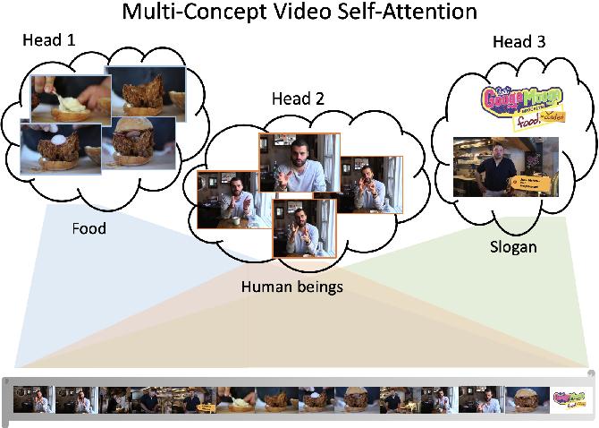 Figure 1 for Transforming Multi-Concept Attention into Video Summarization