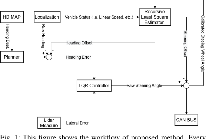 Figure 1 for A LiDAR Assisted Control Module with High Precision in Parking Scenarios for Autonomous Driving Vehicle