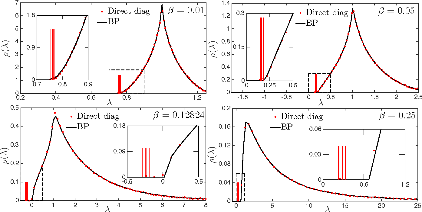 Figure 1 for Matrix Completion from Fewer Entries: Spectral Detectability and Rank Estimation