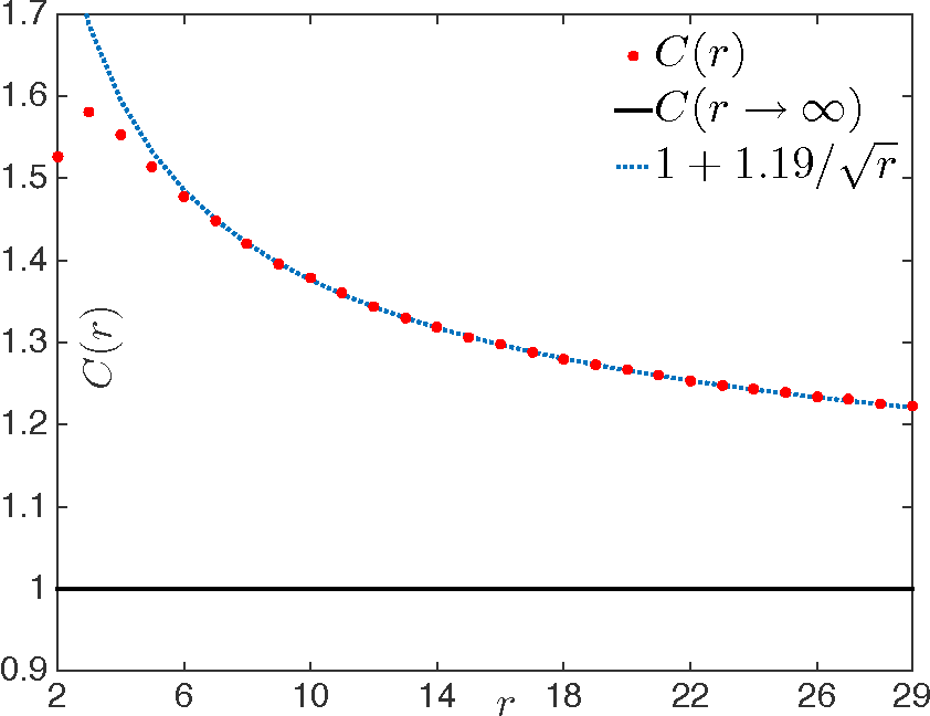 Figure 2 for Matrix Completion from Fewer Entries: Spectral Detectability and Rank Estimation