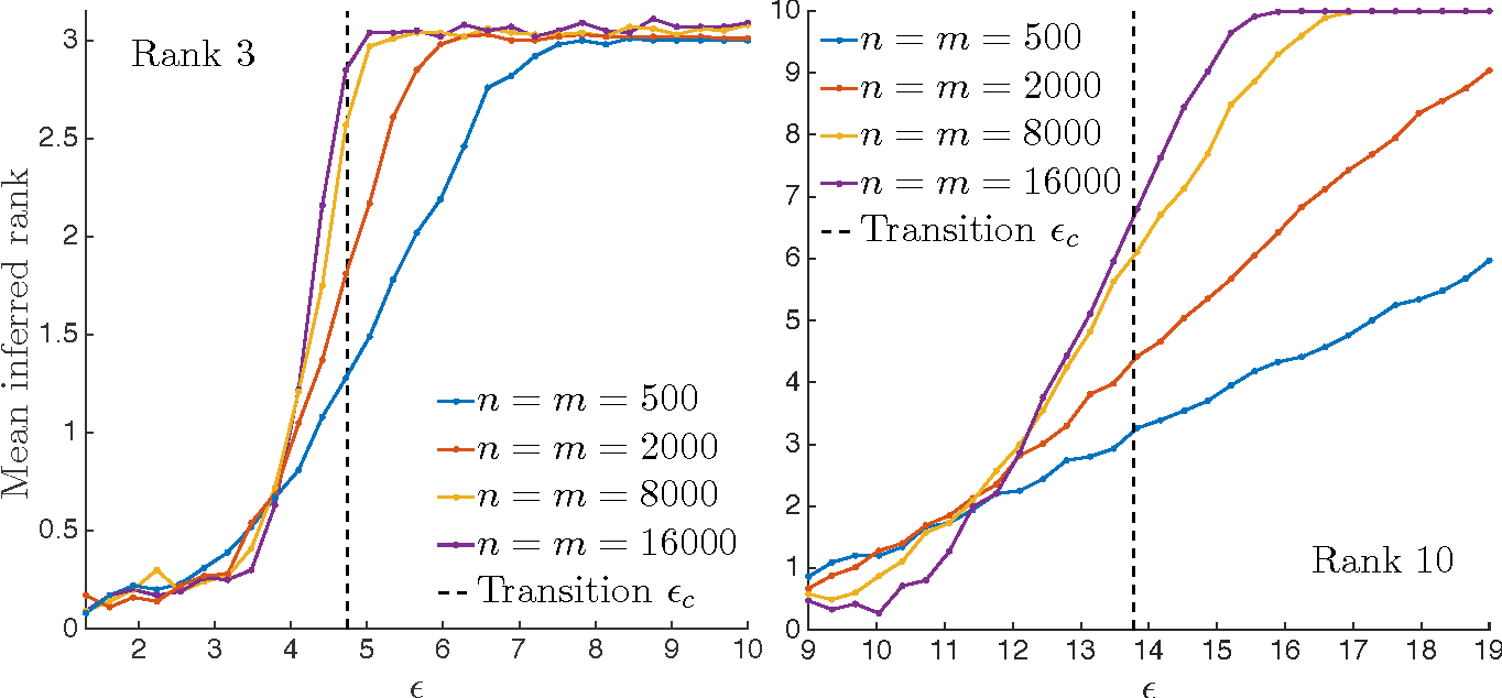 Figure 3 for Matrix Completion from Fewer Entries: Spectral Detectability and Rank Estimation