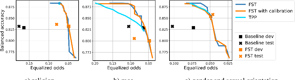 Figure 4 for Your fairness may vary: Group fairness of pretrained language models in toxic text classification