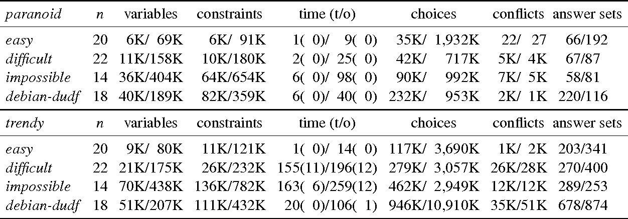 Figure 2 for aspcud: A Linux Package Configuration Tool Based on Answer Set Programming