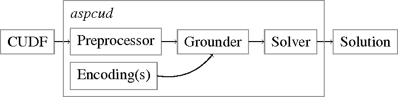 Figure 1 for aspcud: A Linux Package Configuration Tool Based on Answer Set Programming