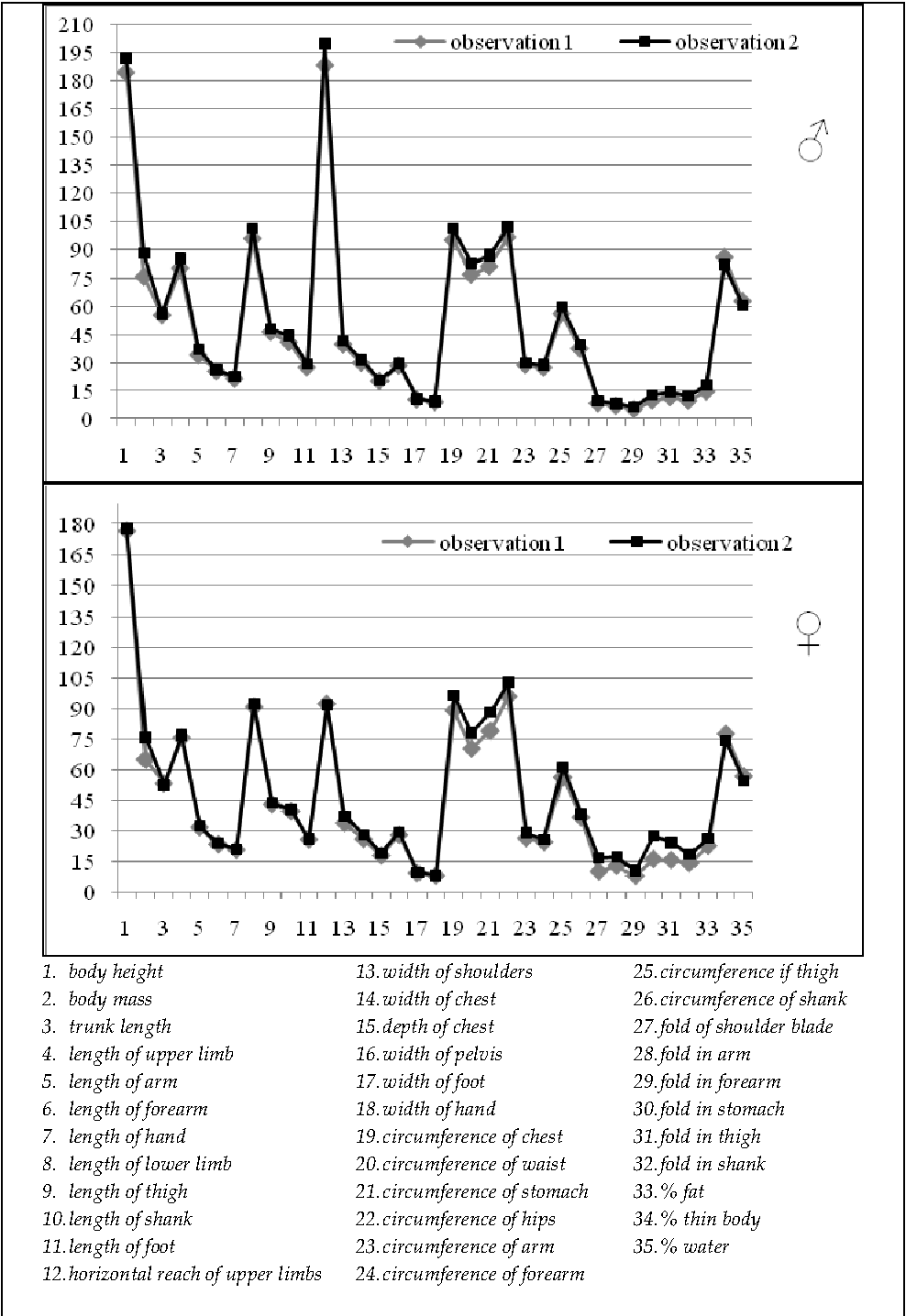 Figure 1 from Anthropometric Typology of Male and Female Rowers