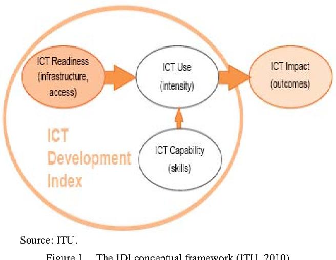 Figure 1. The IDI conceptual framework (ITU, 2010)