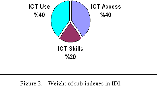 Figure 2. Weight of sub-indexes in IDI.