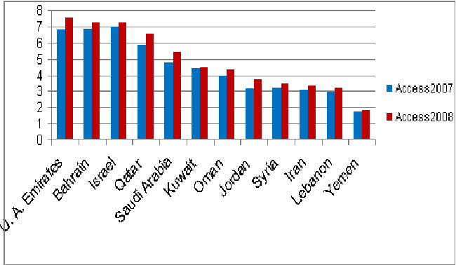 Figure 3. Access Index in Middle East during 2007 and 2008