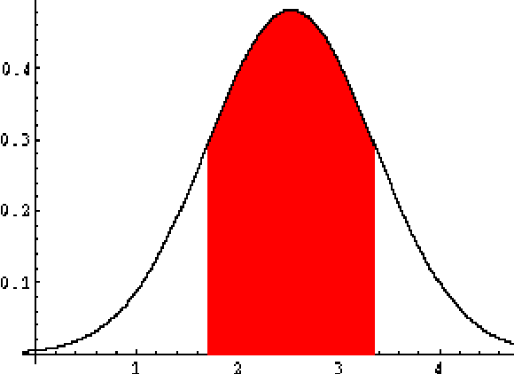 Figure 8. Normal distribution of IDI in Middle East (2002-2008)