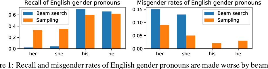 Figure 1 for Decoding and Diversity in Machine Translation