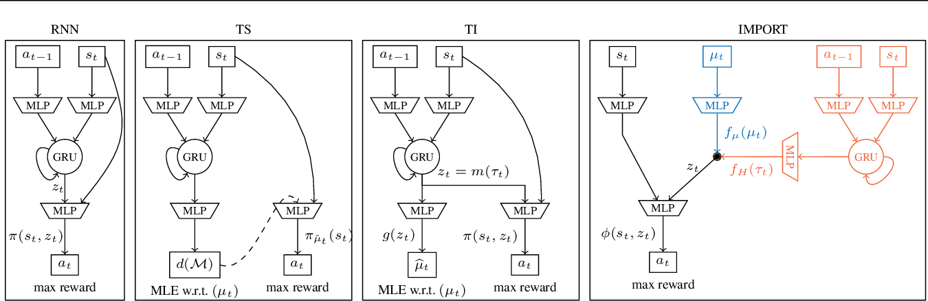 Figure 3 for Learning Adaptive Exploration Strategies in Dynamic Environments Through Informed Policy Regularization
