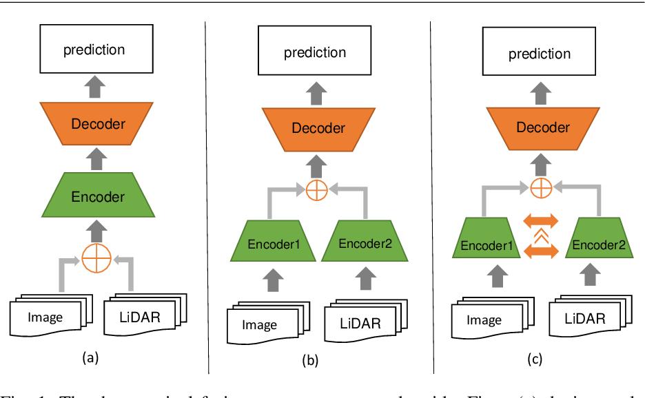 Figure 1 for Road Segmentation with Image-LiDAR Data Fusion