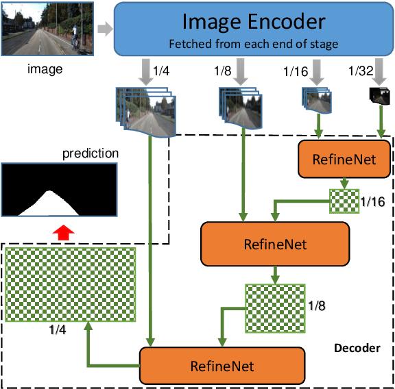 Figure 3 for Road Segmentation with Image-LiDAR Data Fusion