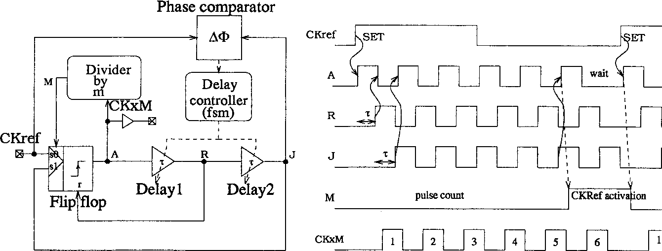 A Portable Clock Multiplier Generator using Digital CMOS Standard