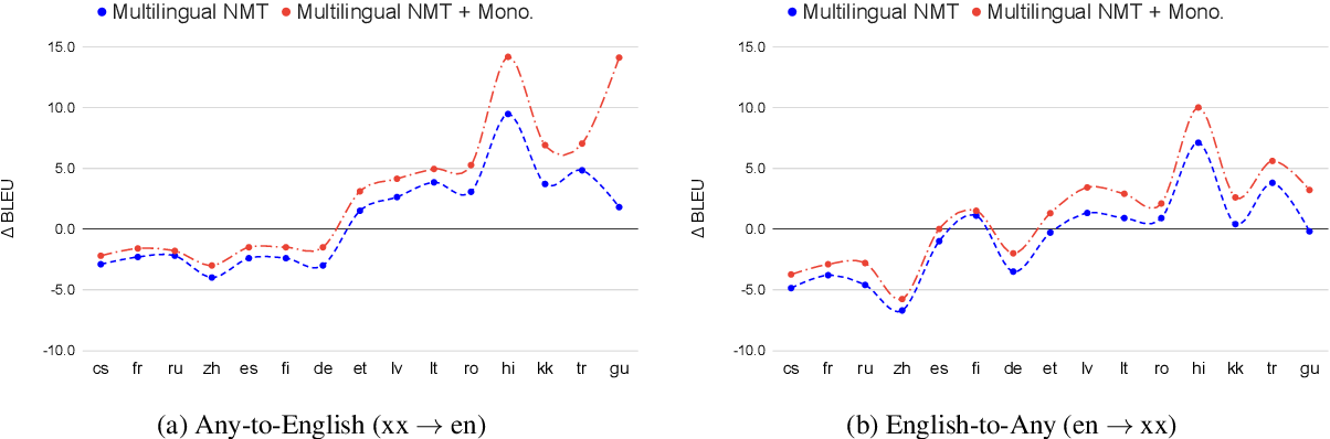 Figure 3 for Leveraging Monolingual Data with Self-Supervision for Multilingual Neural Machine Translation