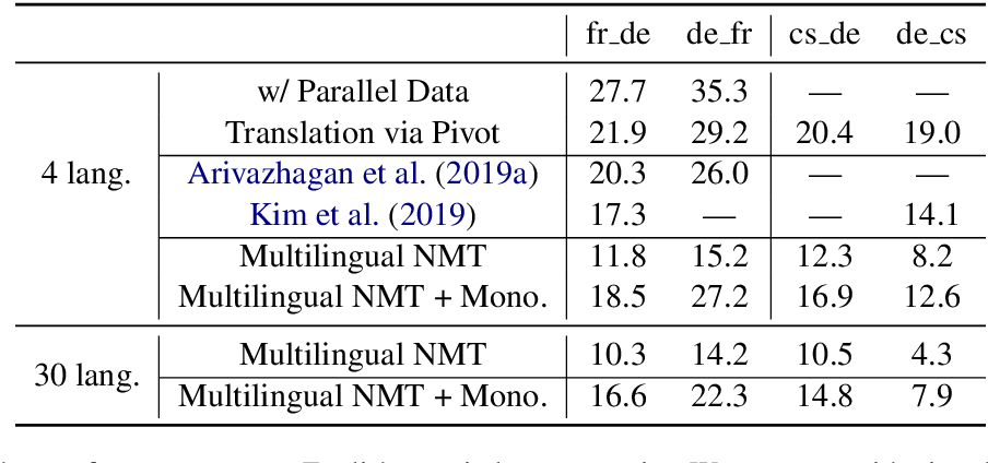 Figure 4 for Leveraging Monolingual Data with Self-Supervision for Multilingual Neural Machine Translation