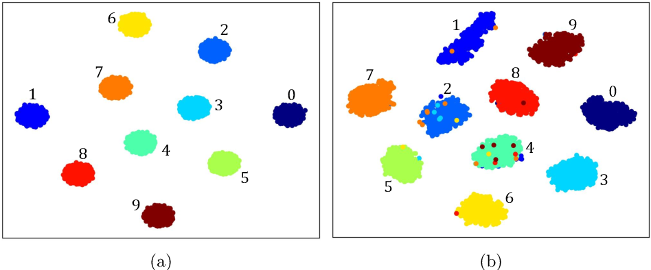 Figure 3 for Deep Image Clustering with Category-Style Representation