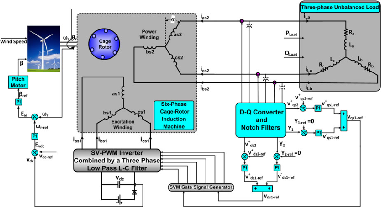 An Isolated Three-Phase Induction Generator System With Dual Stator ...