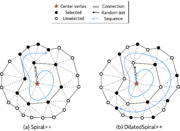 Figure 3 for SpiralNet++: A Fast and Highly Efficient Mesh Convolution Operator