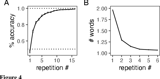 Figure 4 for From partners to populations: A hierarchical Bayesian account of coordination and convention
