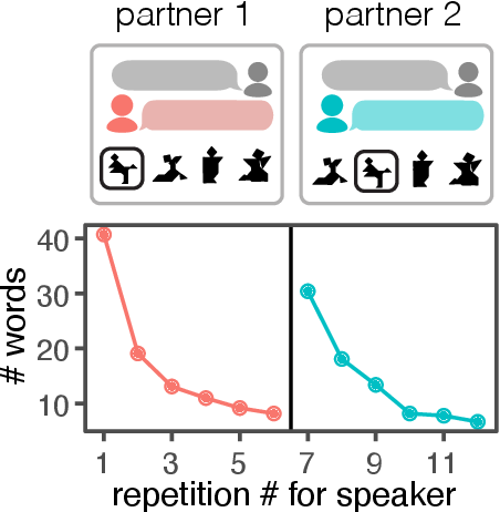 Figure 1 for From partners to populations: A hierarchical Bayesian account of coordination and convention