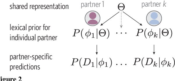 Figure 2 for From partners to populations: A hierarchical Bayesian account of coordination and convention