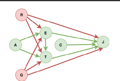 Figure 1 for A Causal Linear Model to Quantify Edge Unfairness for Unfair Edge Prioritization and Discrimination Removal