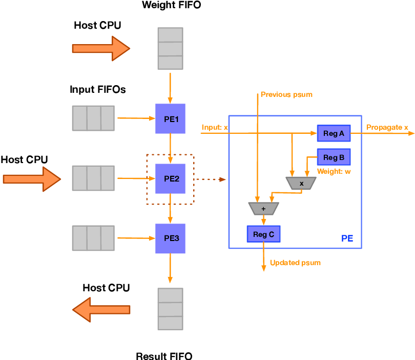 Figure 1 for Power-Based Attacks on Spatial DNN Accelerators
