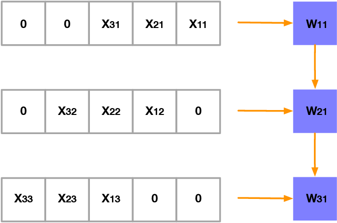 Figure 3 for Power-Based Attacks on Spatial DNN Accelerators