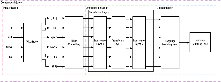 Figure 1 for Combining pre-trained language models and structured knowledge