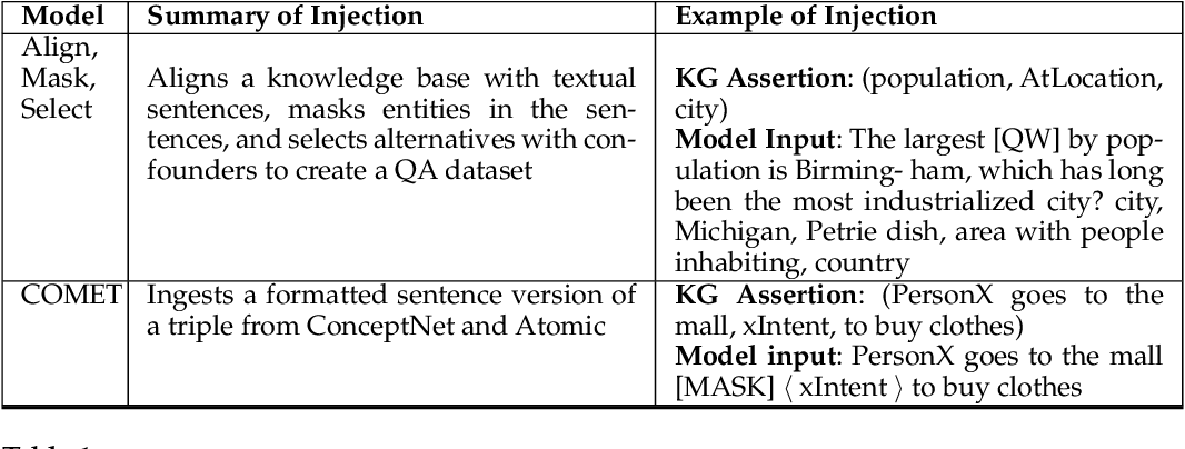 Figure 2 for Combining pre-trained language models and structured knowledge