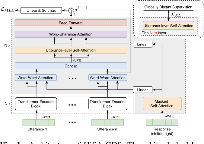 Figure 1 for Learning to Select Context in a Hierarchical and Global Perspective for Open-domain Dialogue Generation