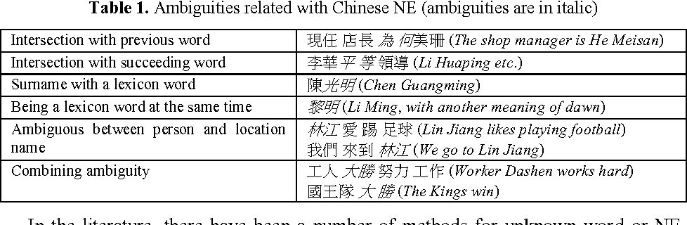 Integration of Named Entity Information for Chinese Word
