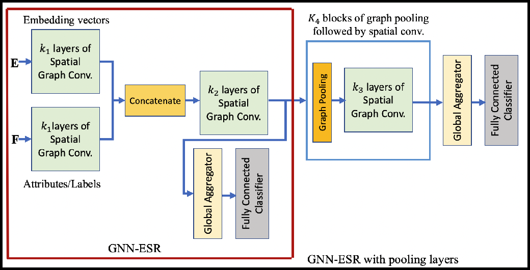 Figure 2 for Graph Analysis and Graph Pooling in the Spatial Domain