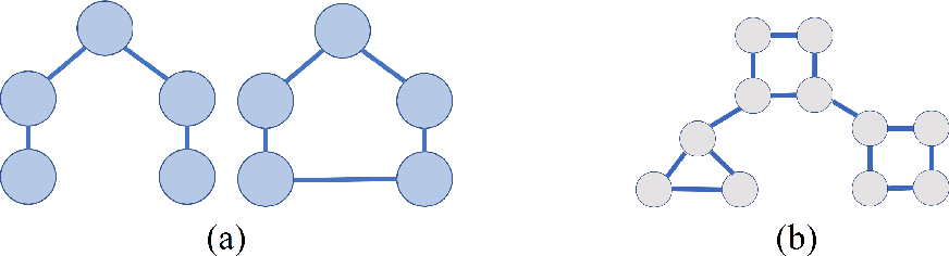 Figure 3 for Graph Analysis and Graph Pooling in the Spatial Domain