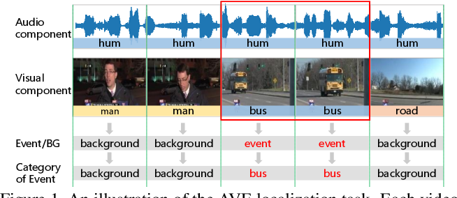 Figure 1 for Positive Sample Propagation along the Audio-Visual Event Line