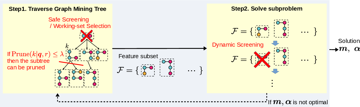 Figure 3 for Distance Metric Learning for Graph Structured Data