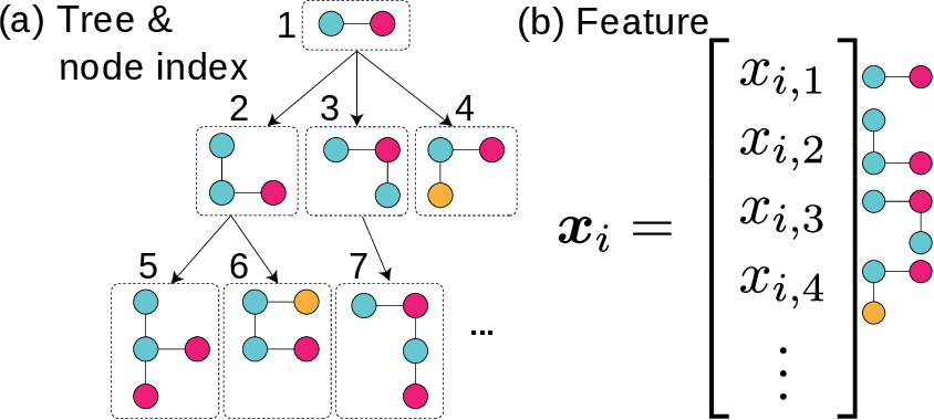 Figure 1 for Distance Metric Learning for Graph Structured Data