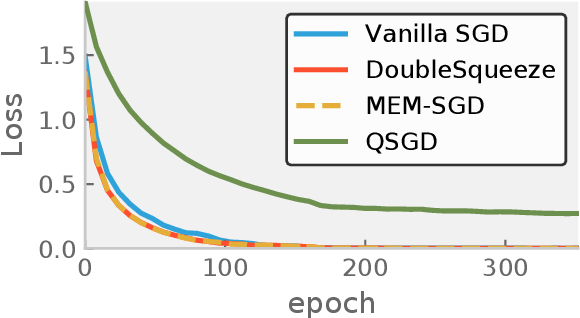 Figure 1 for DoubleSqueeze: Parallel Stochastic Gradient Descent with Double-Pass Error-Compensated Compression