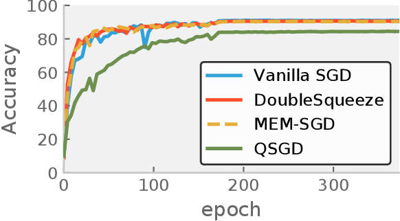 Figure 2 for DoubleSqueeze: Parallel Stochastic Gradient Descent with Double-Pass Error-Compensated Compression
