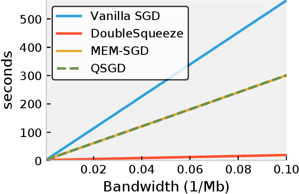 Figure 3 for DoubleSqueeze: Parallel Stochastic Gradient Descent with Double-Pass Error-Compensated Compression