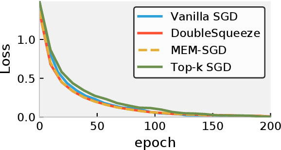 Figure 4 for DoubleSqueeze: Parallel Stochastic Gradient Descent with Double-Pass Error-Compensated Compression