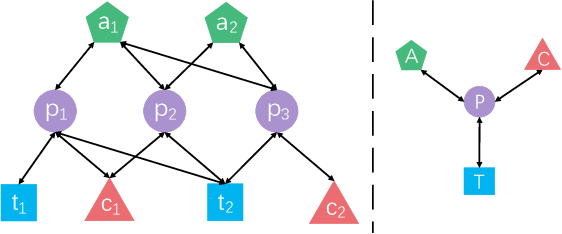 Figure 1 for Interpretable and Efficient Heterogeneous Graph Convolutional Network