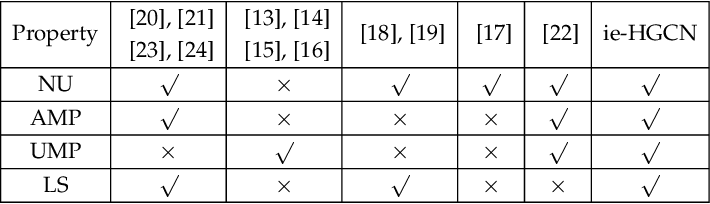 Figure 2 for Interpretable and Efficient Heterogeneous Graph Convolutional Network